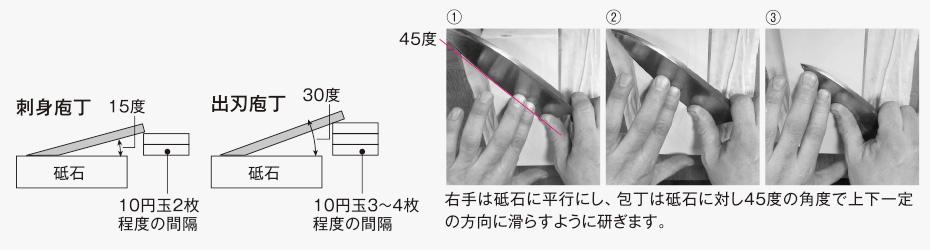 片刃庖丁の研ぎ方 手の動き